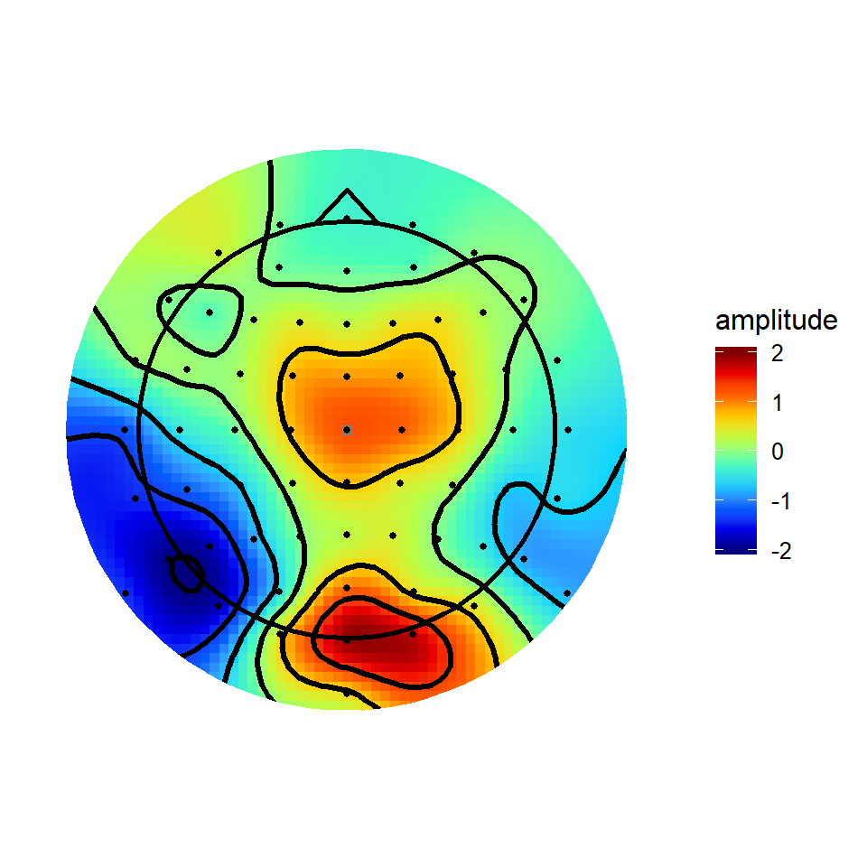 Creating topographical scalp maps: part 2 - colour maps and
